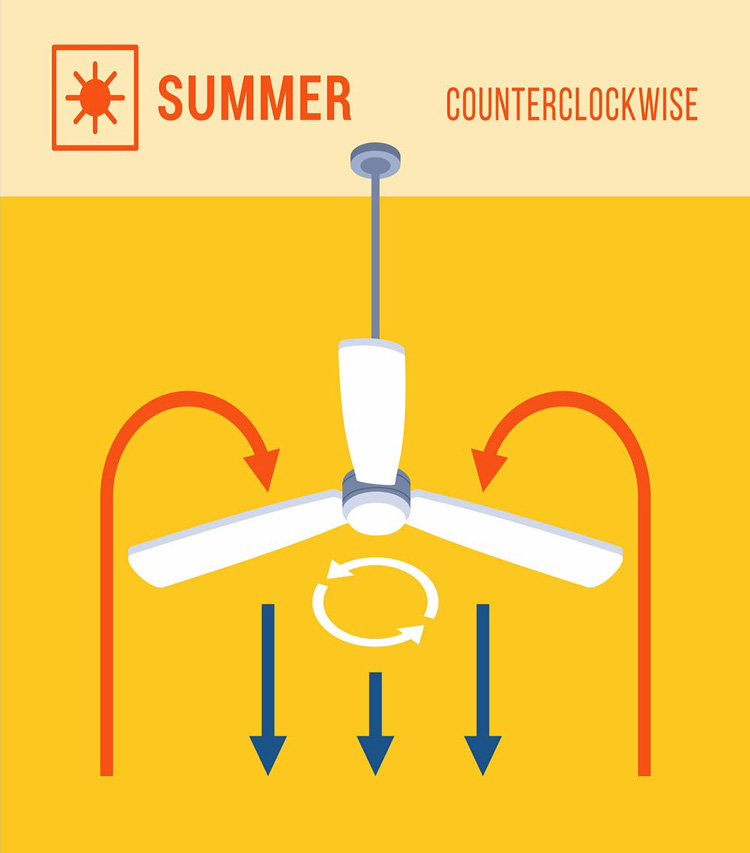 ceiling fan direction summer and winter to save electricity summer counterclockwise